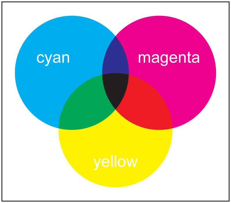 CMYK, RGB, spot boje – o čemu se tu radi? - Supertisak.hr